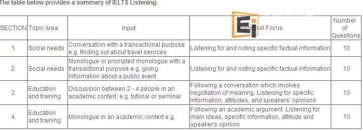The table below provides a summary of IELTS Listening.