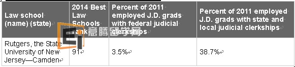 State and Local Judicial Clerkship Rankings